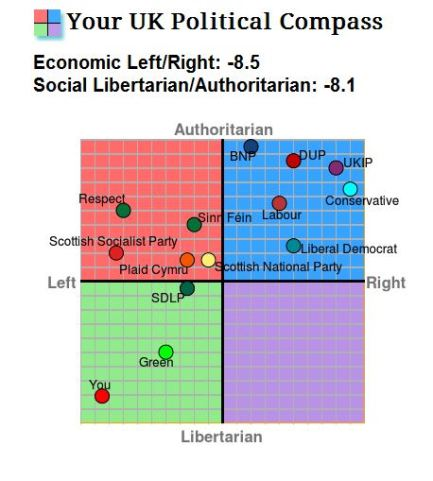 Political Compass Parties