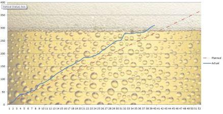 Beer Graph